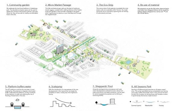 DELVA-Landscape-Architects-plusoffice-architects-prijsvraag-winnaar-cocreatie-water-infrastructuur-sheppard-avenue-passages-toronto-08