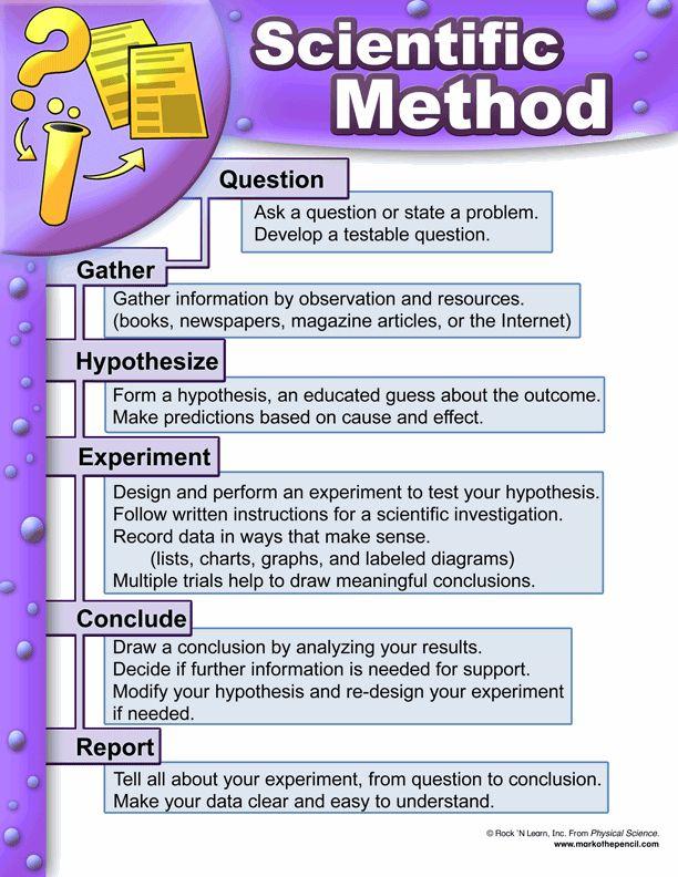 scientific method Scientific method worksheet