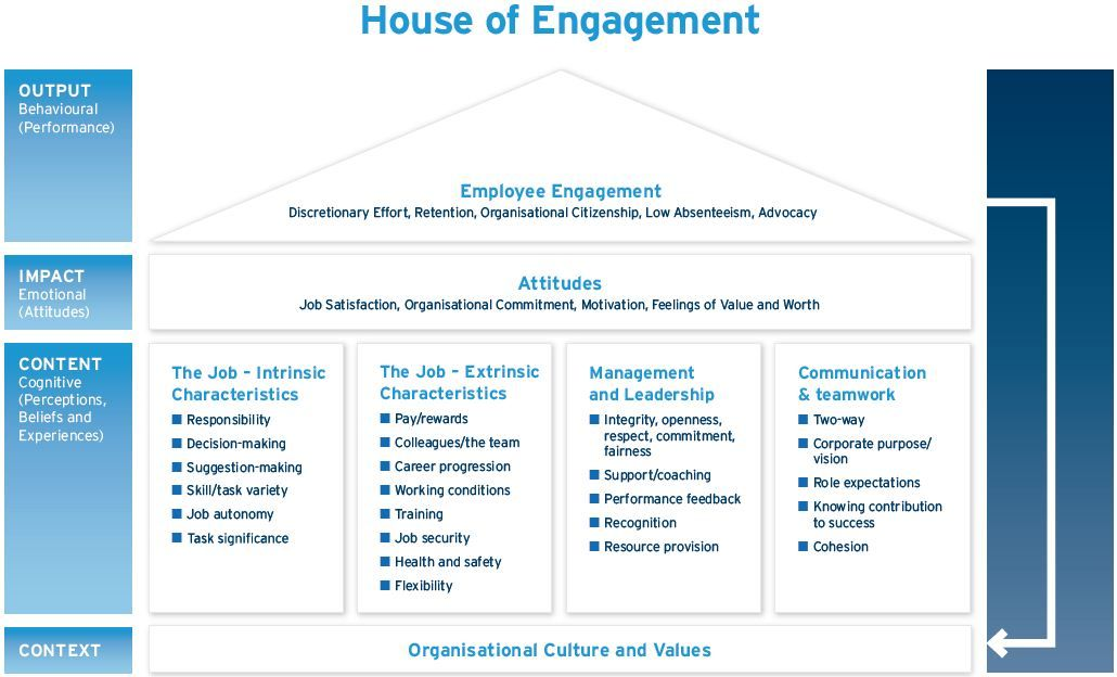 House Of Engagement Model  Ethos    Employee