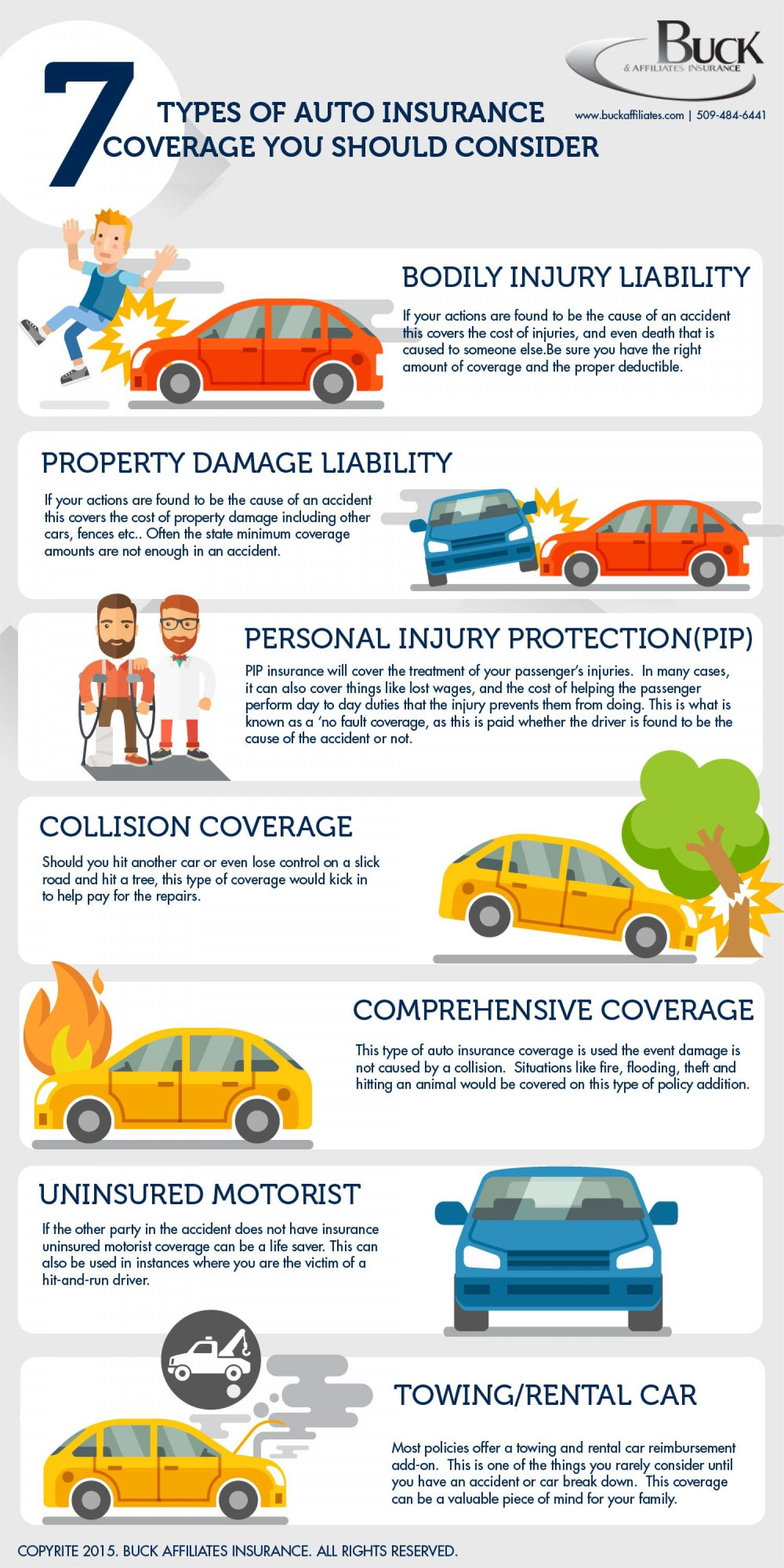 7 Types Of Car Insurance You Should Consider Infographic Auto