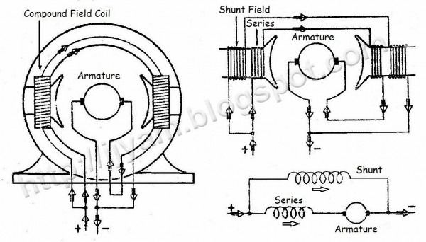Dc Motor Wiring Configurations - Wiring Diagrams on