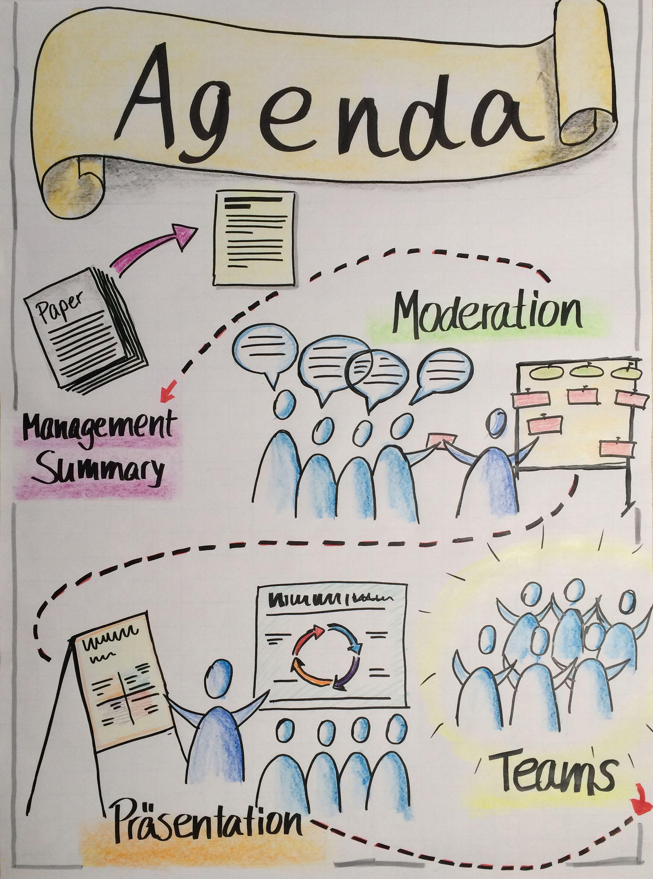 Myflipcharts Agenda Flipchart Agenda Graphicfacilitation Flipchart Flipchart Gestalten Flipcharts