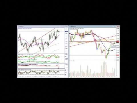 Technical analysis on forex trading
