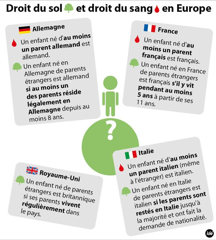 Immigration Droit Du Sang Droit Du Sol Enseignement Du Francais Gymnastique Du Cerveau France