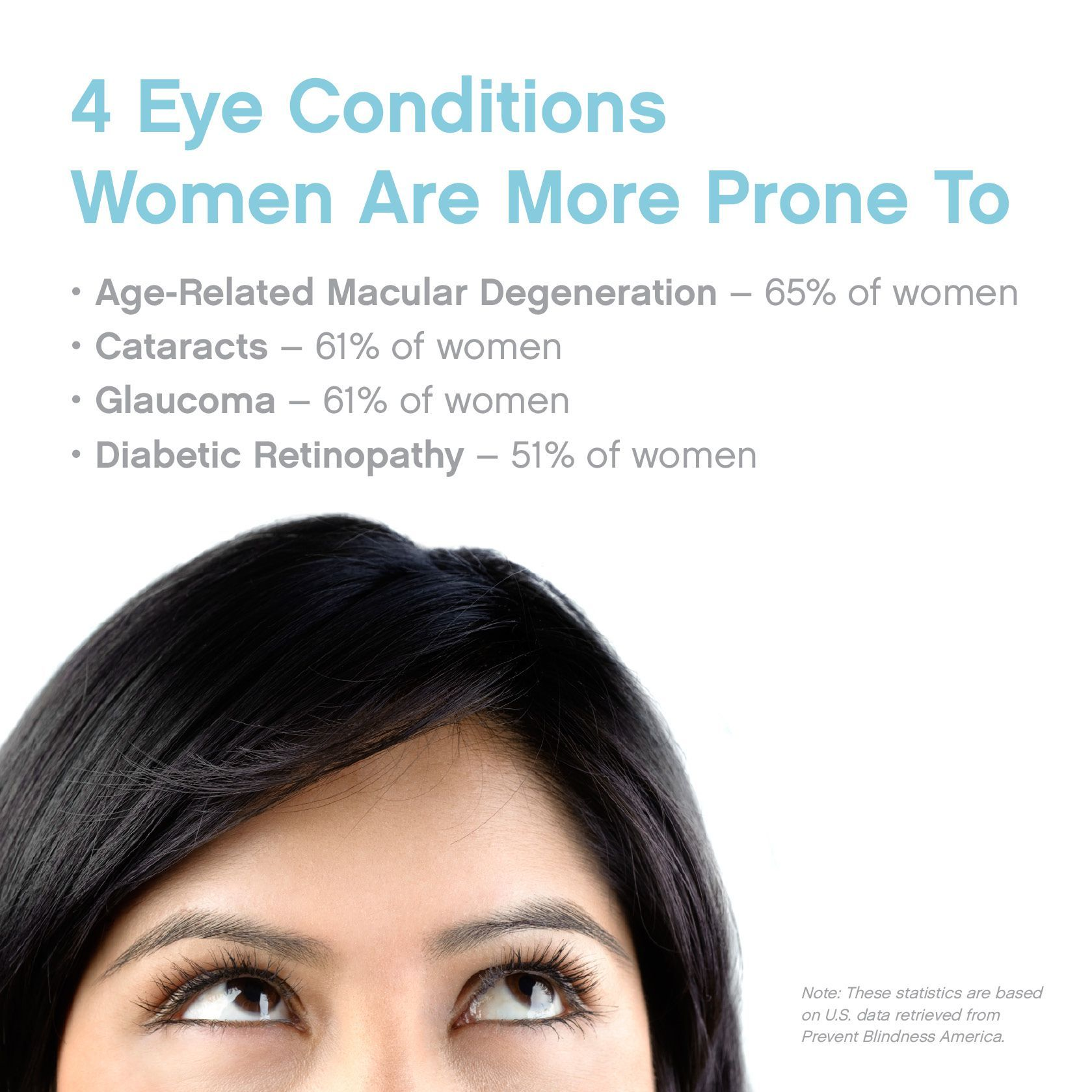 Did you know women are more prone to some eye conditions