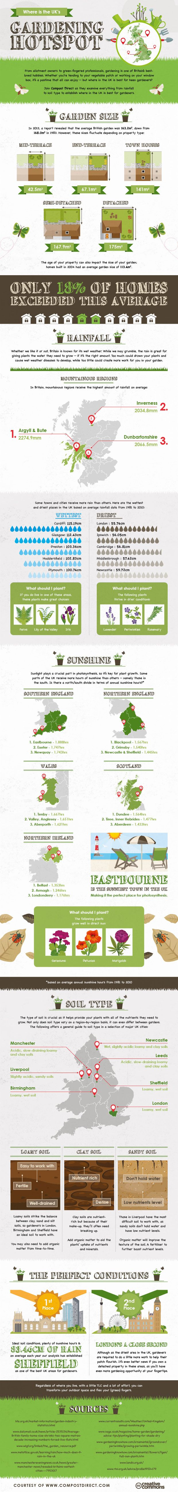 Where can we find the UK's gardening hotspot?