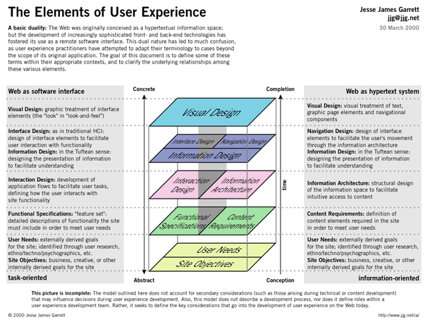 User Experience Design Konigi Information Architecture Interactive Design User Experience Design