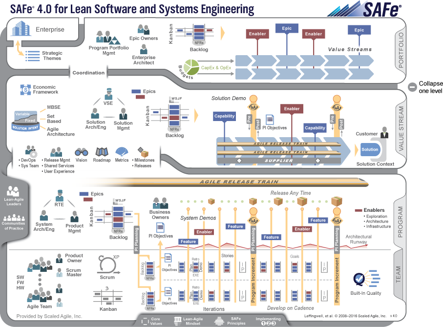 Scaled Agile Framework – SAFe for Lean Software and System ...