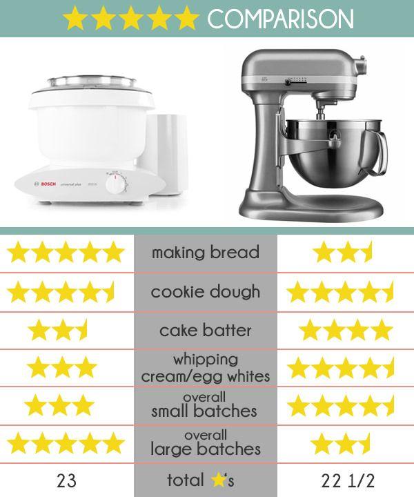 Kitchenaid Vs Bosch Which Mixer Do You Really Need Mel S Kitchen Cafe Kitchen Aid Bosch Mixer Mixer Recipes