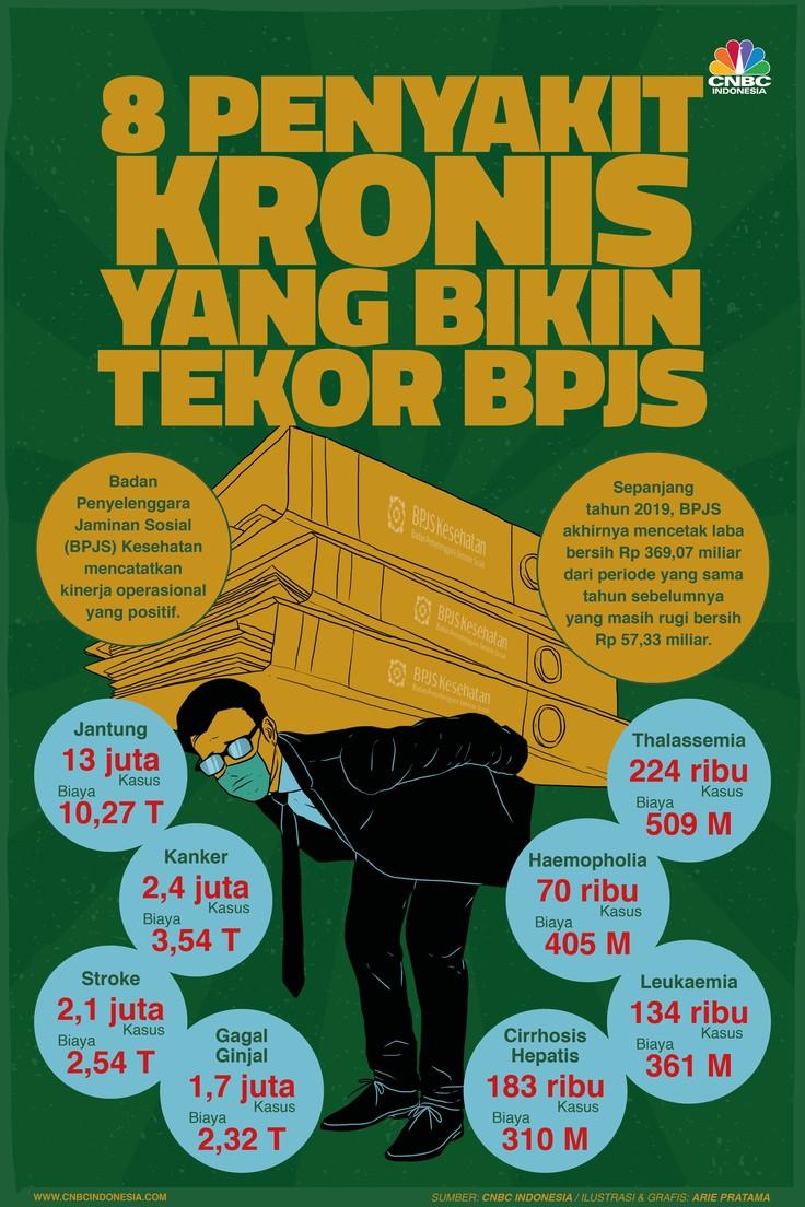 Infografis 8 Penyakit Kronis yang Bikin Tekor BPJS di