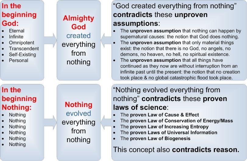 creationism vs evolution carbon dating