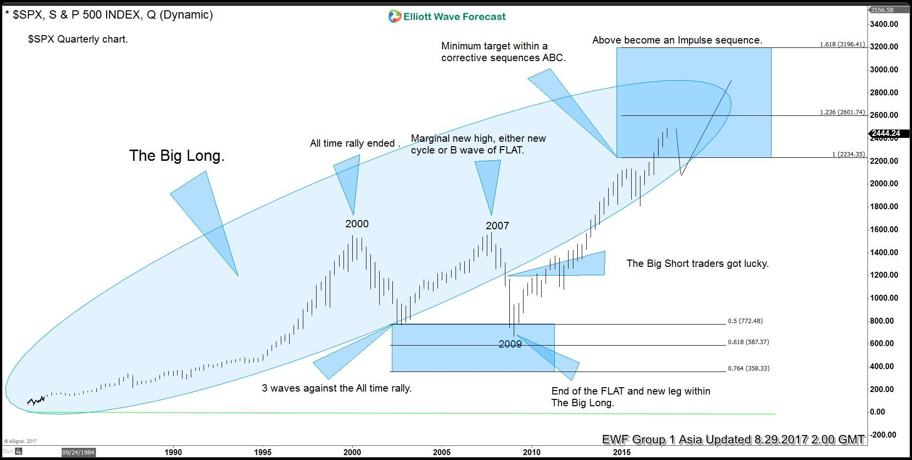 Spx Elliott Wave View The Big Long Grand Super Cycle Wave