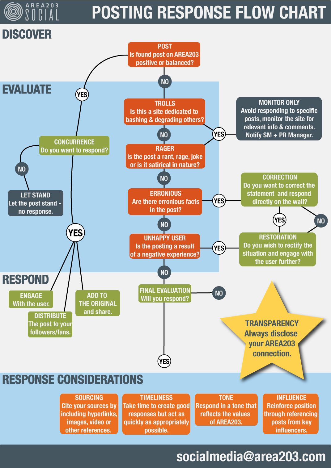 Posting response flowchart | Webcare | Pinterest | Seo ...