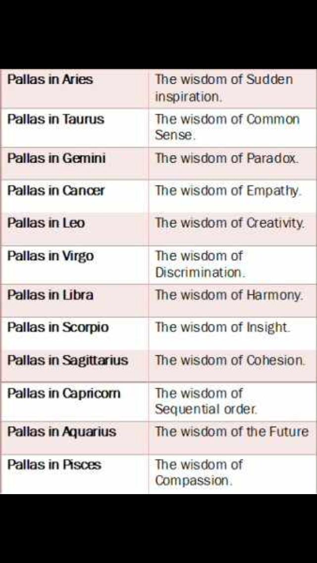 astrology pallas in gemini