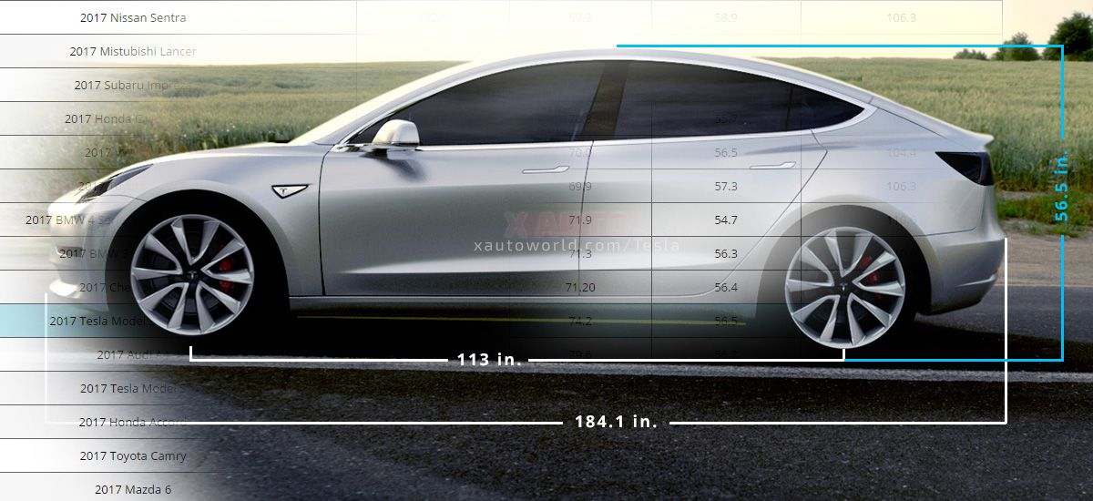 Tesla Model 3 Dimensions >> Pin On Tesla Elon Musk Spacex News And Articles