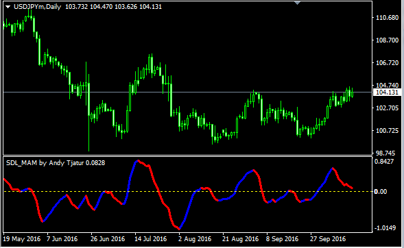 Free forex charts with indicators