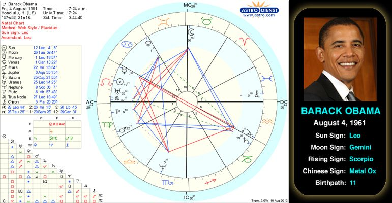 Barack Obamas Birth Chart The 44th And Current President Of The