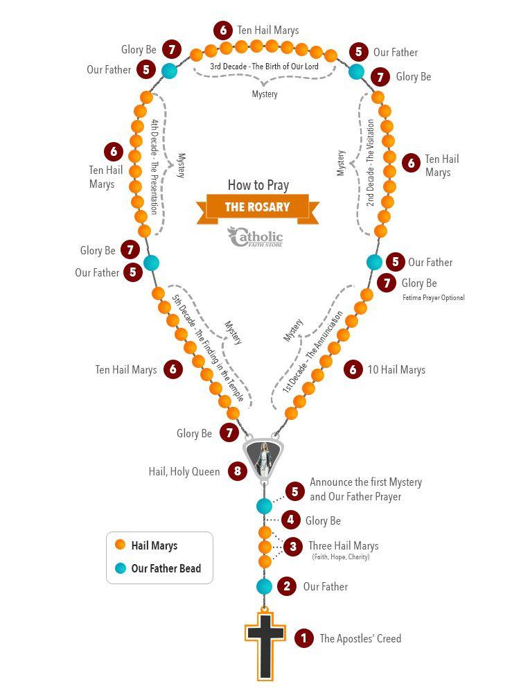 How to Pray the Rosary Holy rosary, Praying the rosary