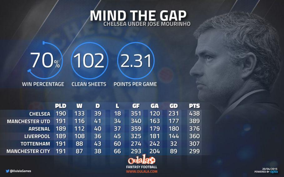 Mind the Gap - Jose Mourinho in the Premier League | Oulala.com