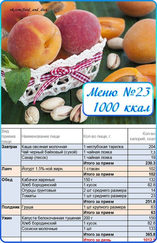Подобрать Диету По Калориям. Диета по калориям для похудения: меню на каждый день, рацион на 7,14 и 30 дней, таблица
