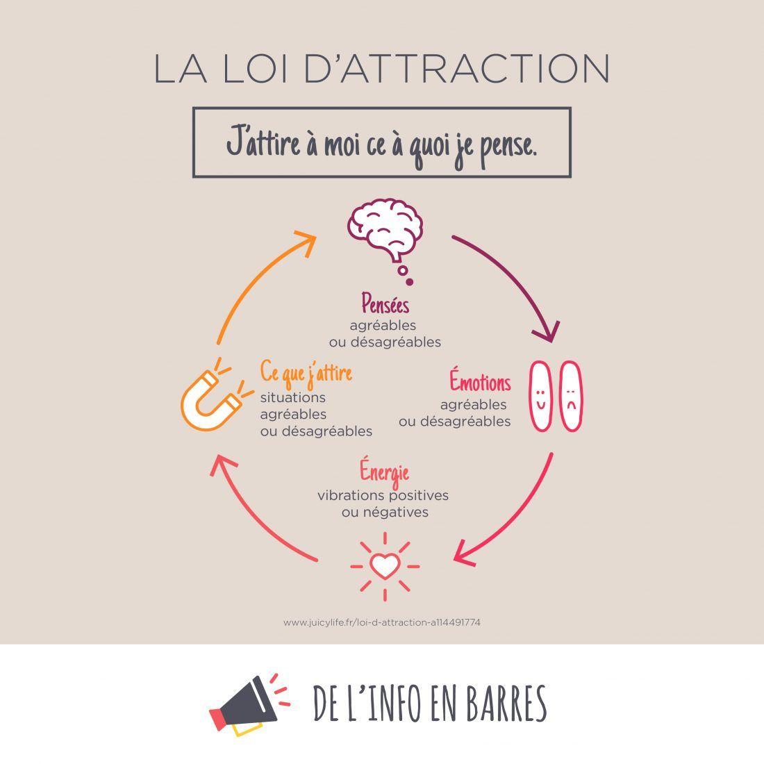 Poster La Loi D Attraction Zazzle Fr Comment Gerer Ses Emotions Gerer Ses Emotions Developpement Personnel