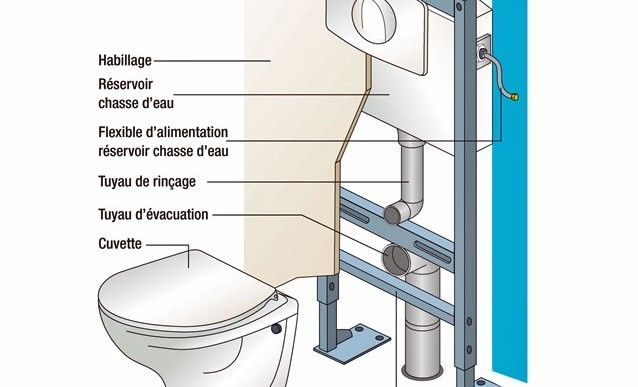 Fixation d 39 un w c suspendu tutoriel wc suspendu - Hauteur toilette suspendu ...