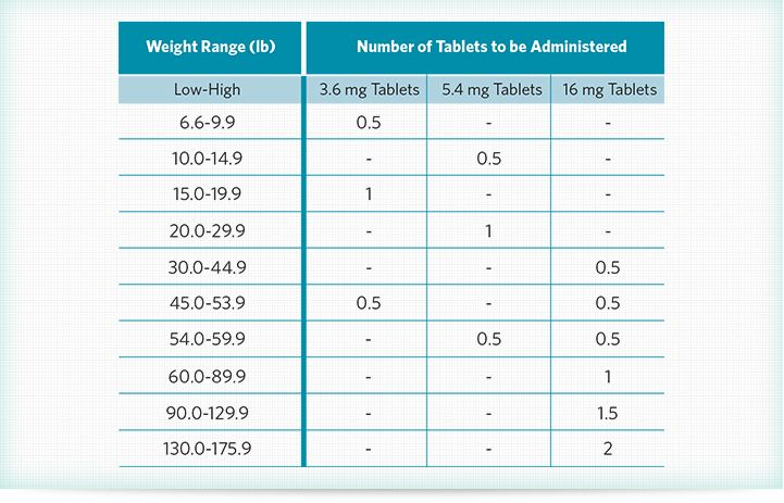 Apoquel Dosing Apoquel Vet Med Low High
