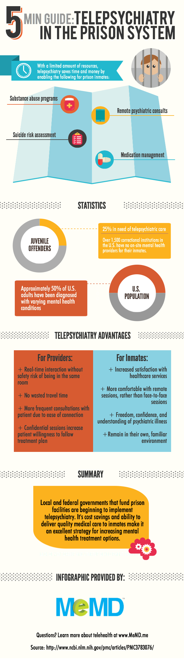 Telepsychiatry In The Prison System Infographic Online Doctor