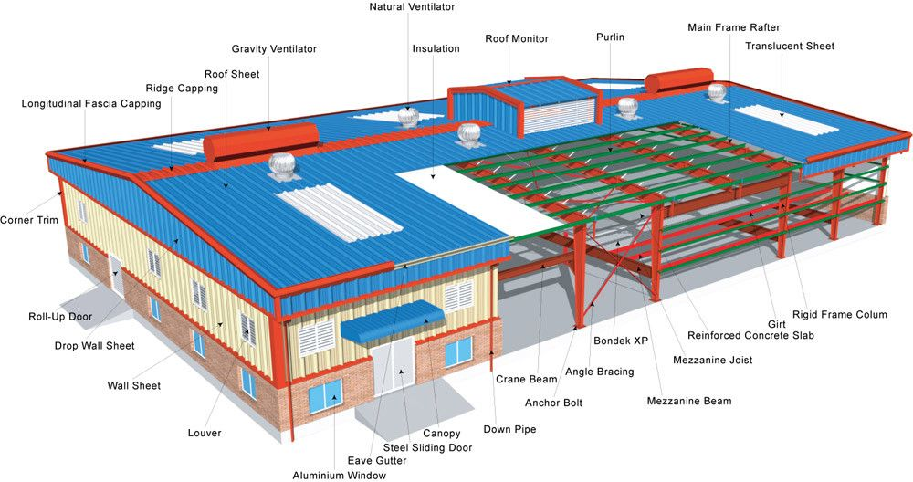 How To Estimate The Cost Of Light Steel Structure Workshop Pre Engineered Buildings Steel Structure Building Plans House