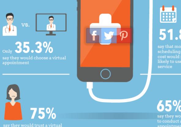 Infographic Do Patients Trust Telemedicine Articles Main
