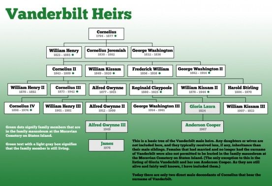 Vanderbilt family tree heirs  little extra info for those who want more on the history sentence about tycoons also rh pinterest