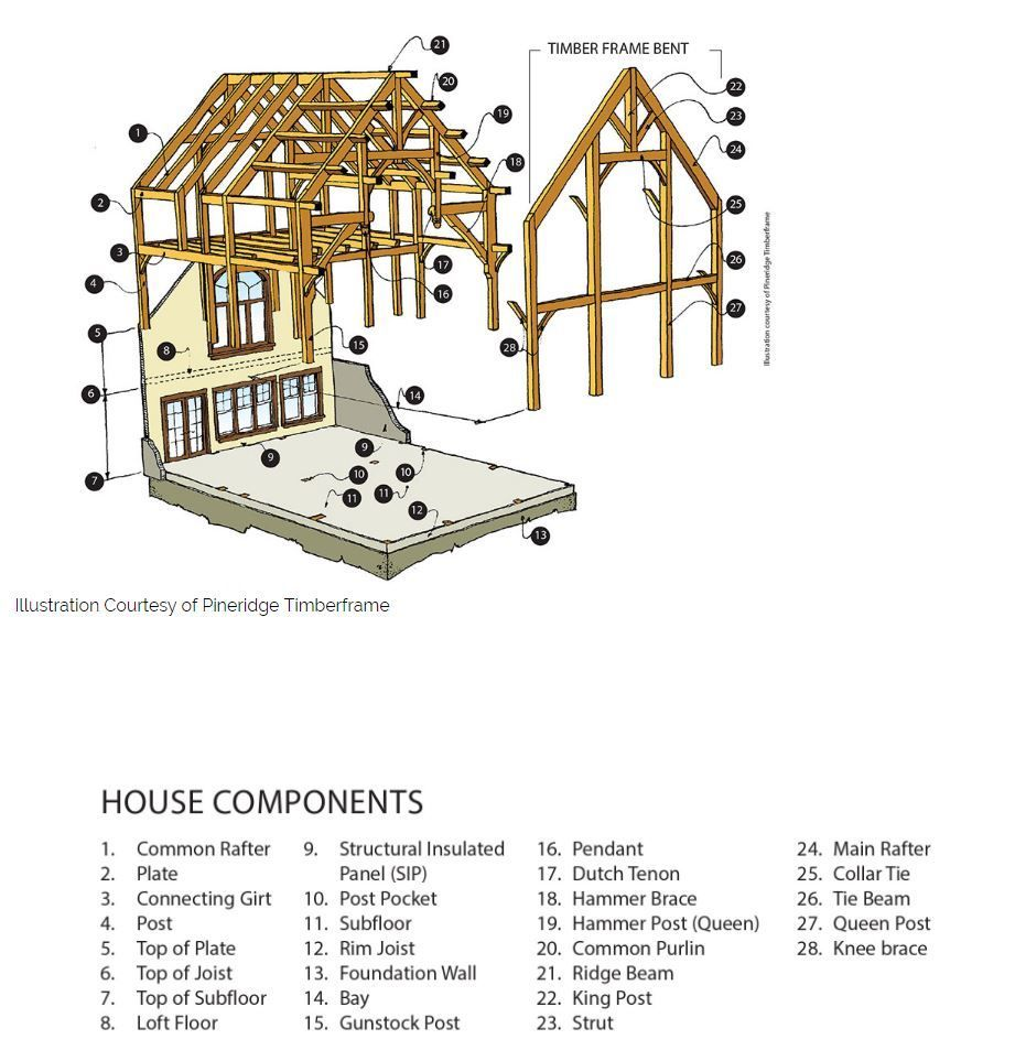 From Timber Home Living And Pineridge Timberframe A Nice Concise Diagram Of The Parts Of A Frame Timber Frame Timber House Timber