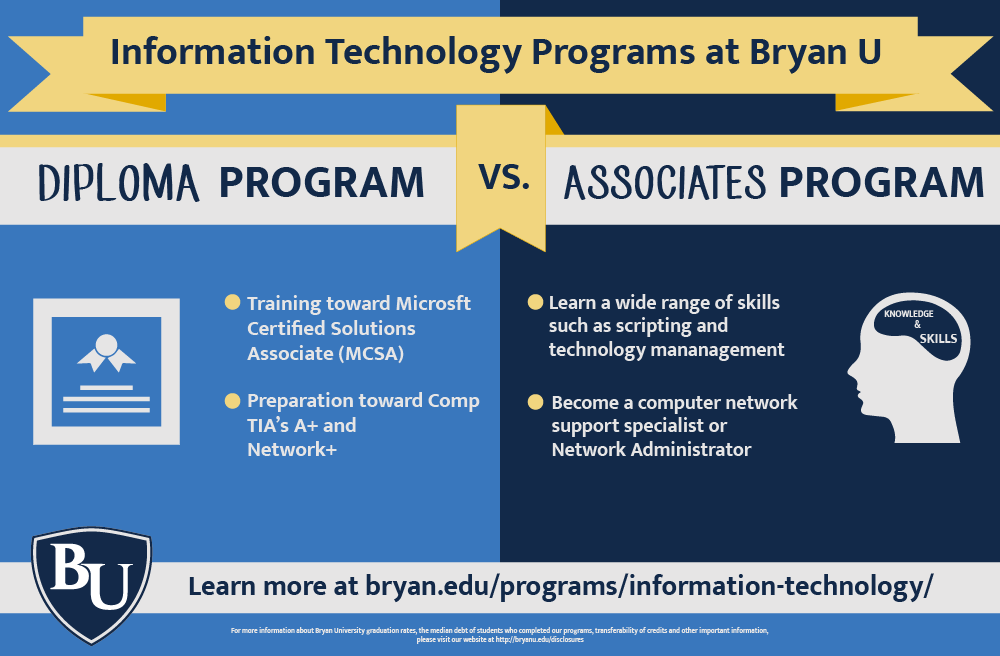 Do You Have A Knack For Technology Check Out These Bryan University Programs And Take The First Step Tow University Programs Technology Information Technology