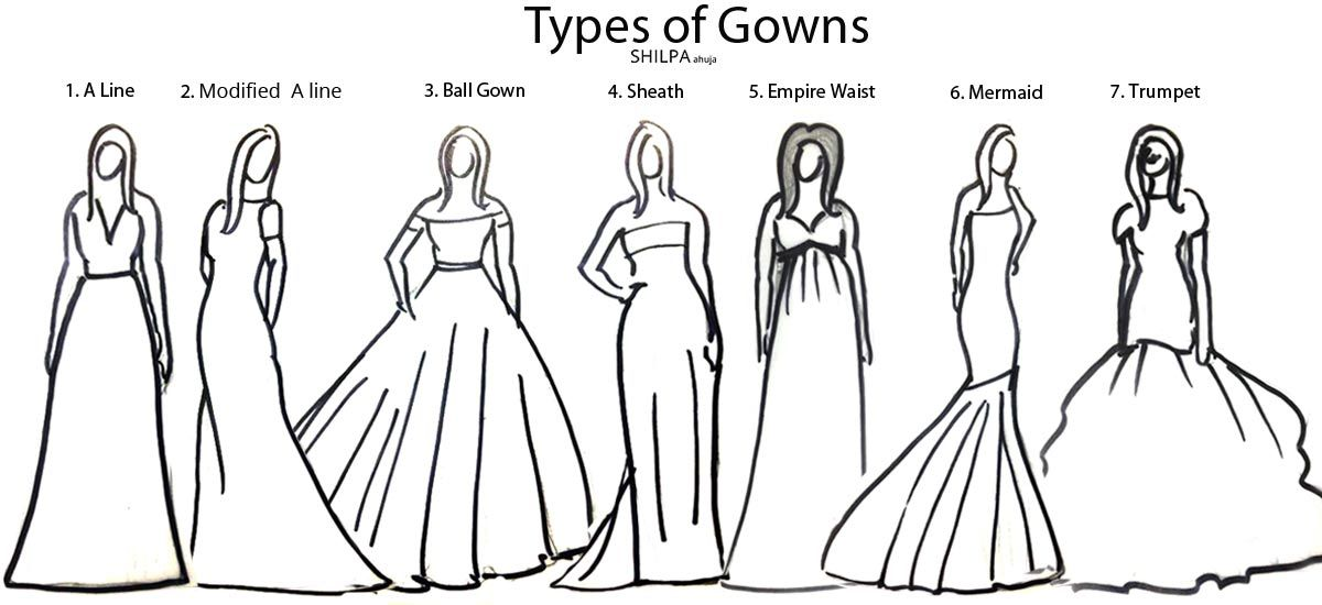 Types of Gowns for Different Body Shapes Wedding dress