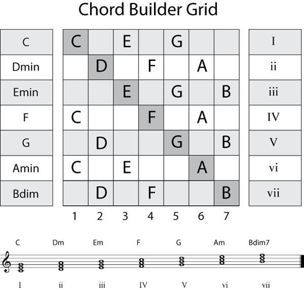 Chord Progression For Songwriters Songwriting Pinterest Chart