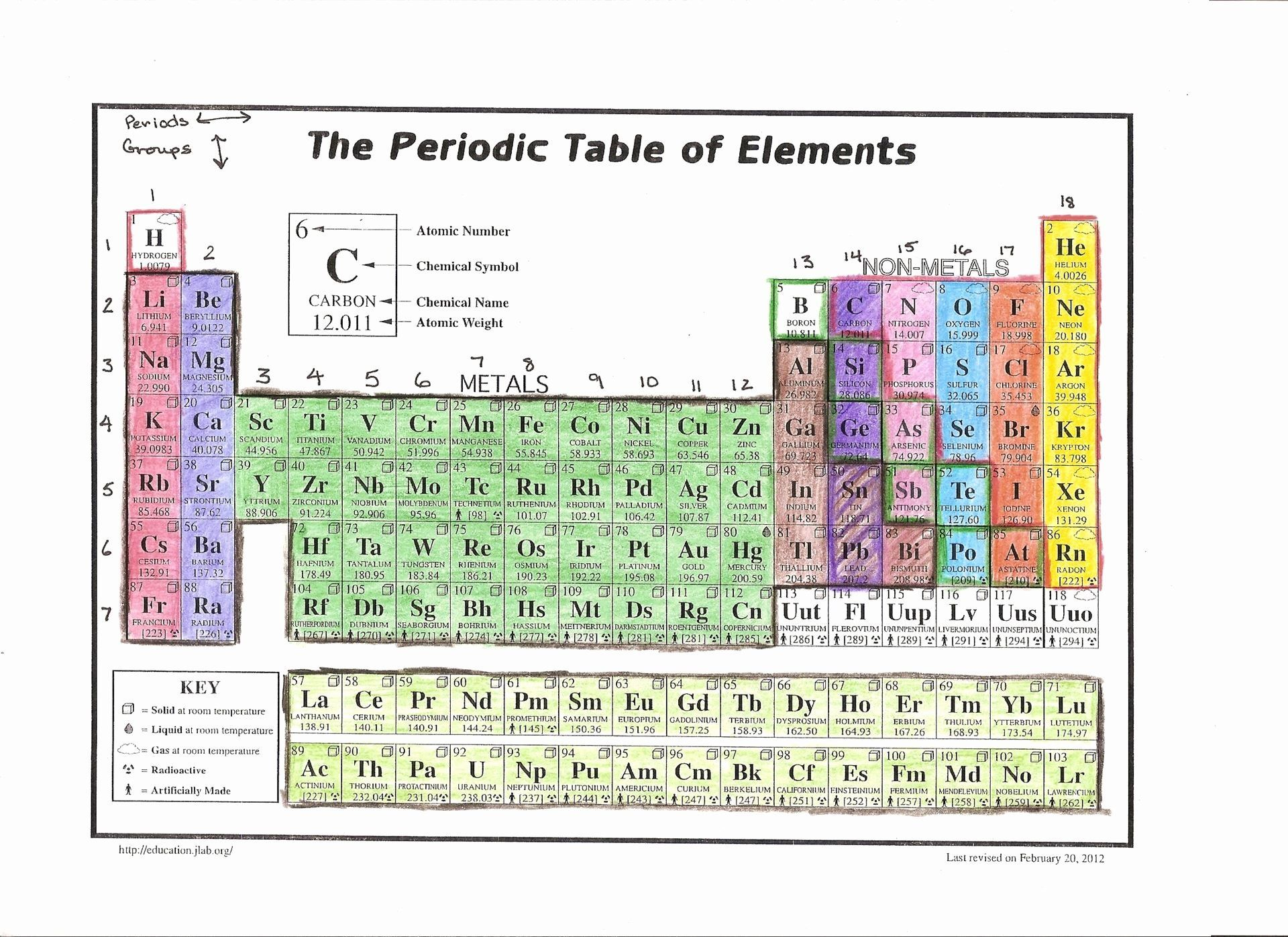 Coloring Activities For High School Best Of New Periodic