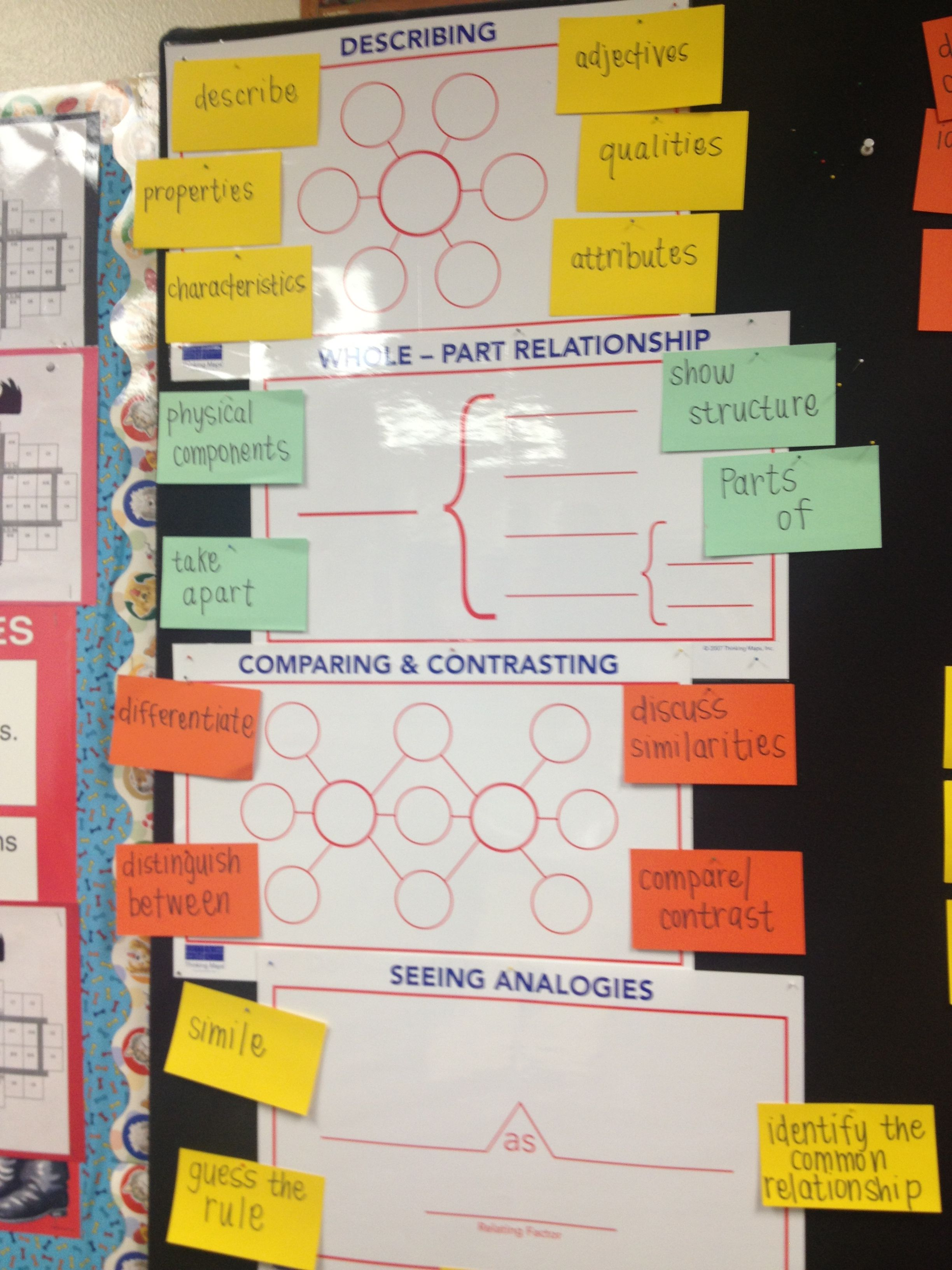 1000 images about Thinking Maps Graphic Organizers on Pinterest Graphic or