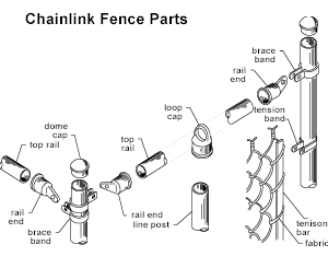 commercial chain link fence parts. The Selvage Has Two Types Which Are Knuckle And Twist Type. More Info - Http://wiremeshfansa.com/chain-link-fence/ #chainlinkwiremesh # Commercial Chain Link Fence Parts R