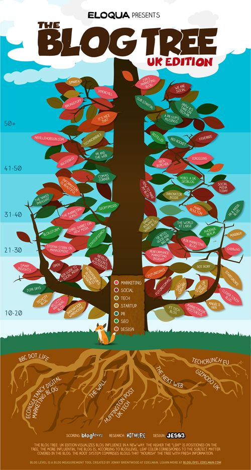 The Blog Tree: UK Edition – Infographic on http://www.bestinfographic.co.uk