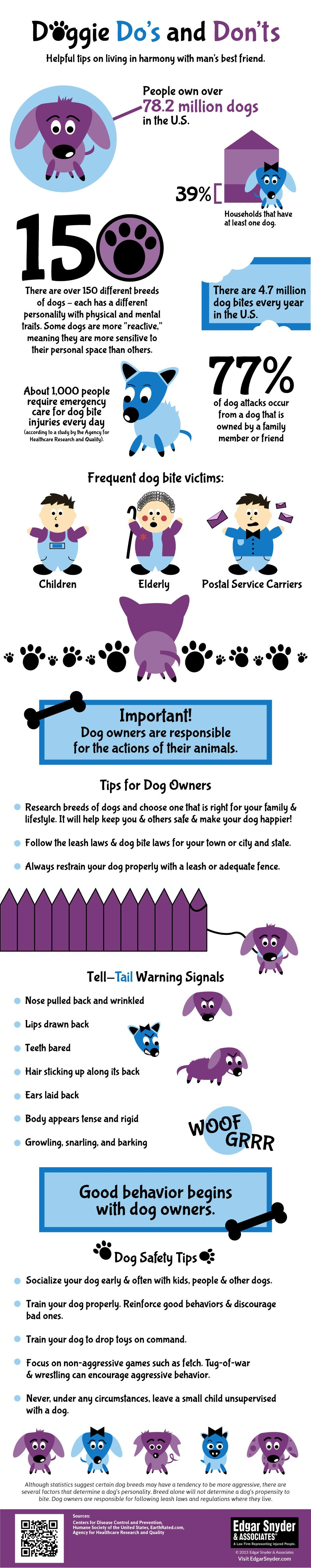 Safety around dogs. The more information you have, the safer you are around mans' best friend.