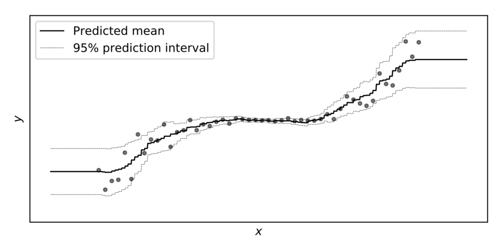 Ngboost And Prediction Intervals Predictions Learning Problems Class Labels