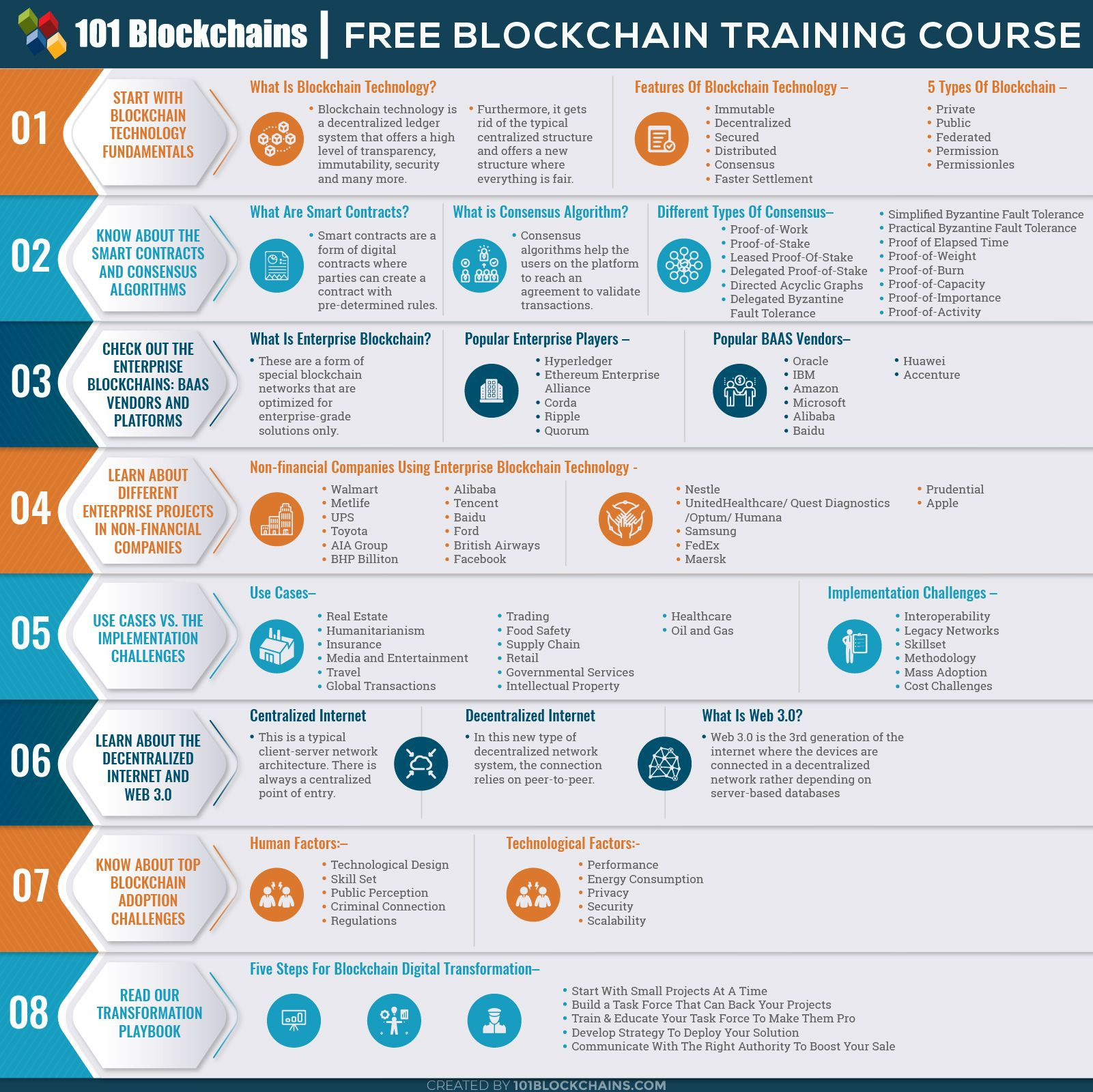 Blockchain Training Free Course All You Need To Know Blockchain Blockchain Technology Cloud Computing Services