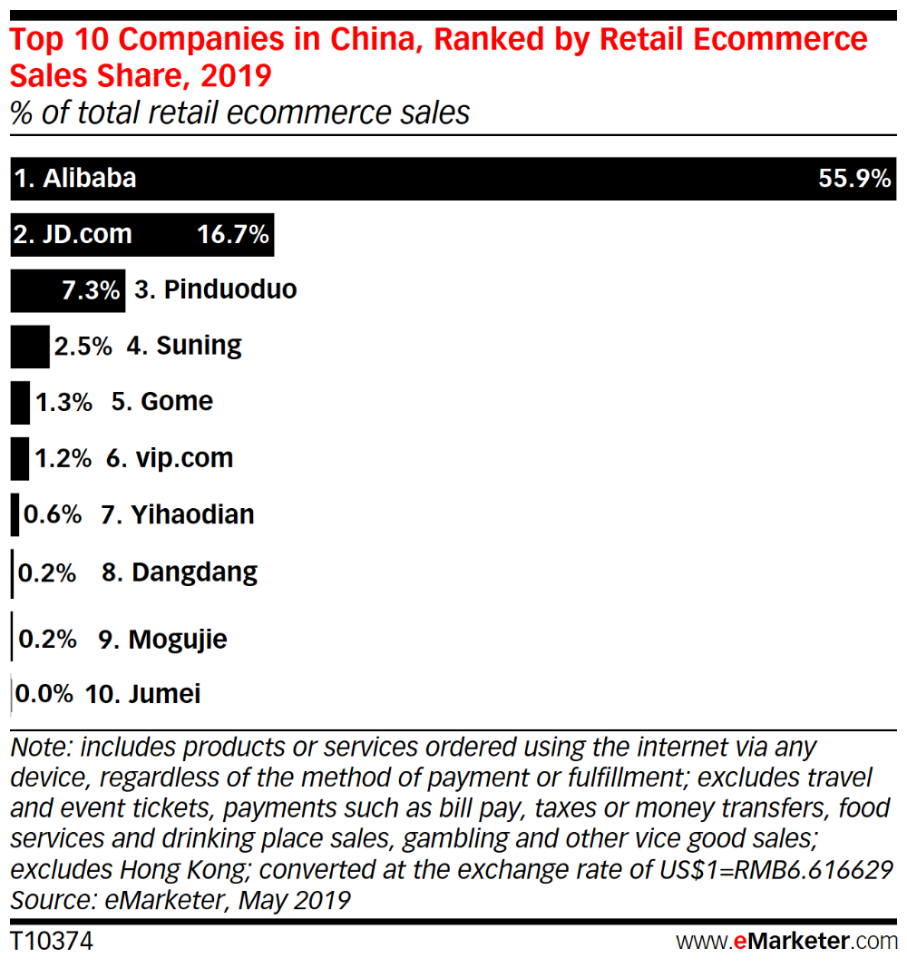 Alibaba Jd Com Lead In China But A Few Others Are Making Dents Too Emarketer Trends Forecasts Statistics Infographic Marketing Niche Marketing Alibaba