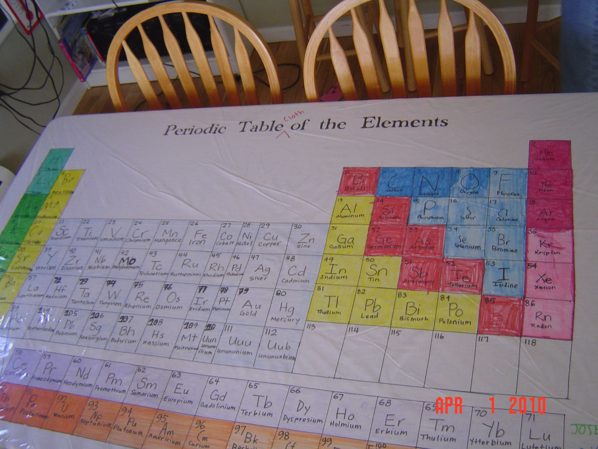 Periodic table cloth of elements love it not so much her periodic table cloth of elements love it not so much her example i gamestrikefo Choice Image