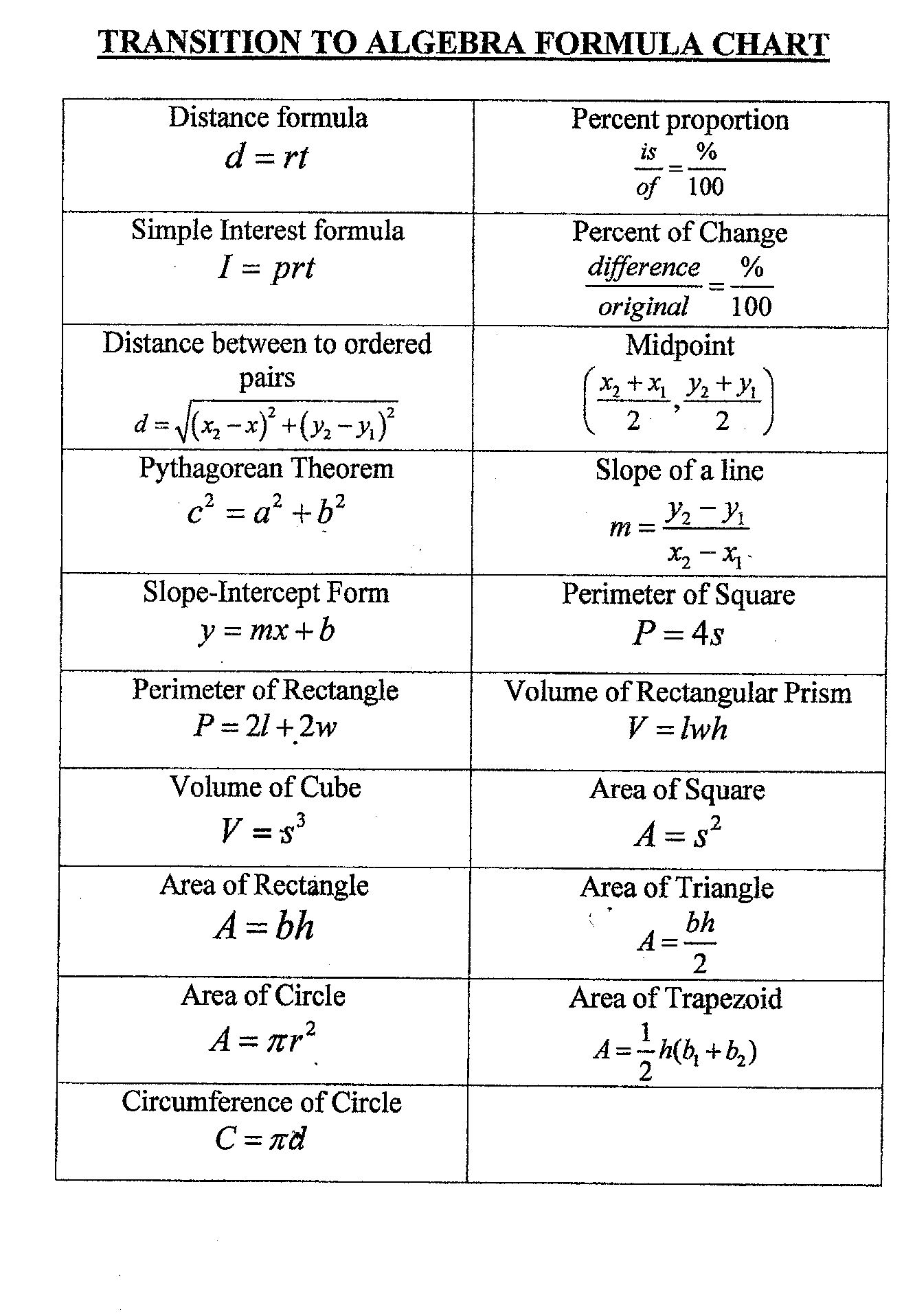 math formula sheet Grade 6 formula sheet you may use the following formulas to solve problems on this test formulas variables a = area b = base h = height b = area of base.