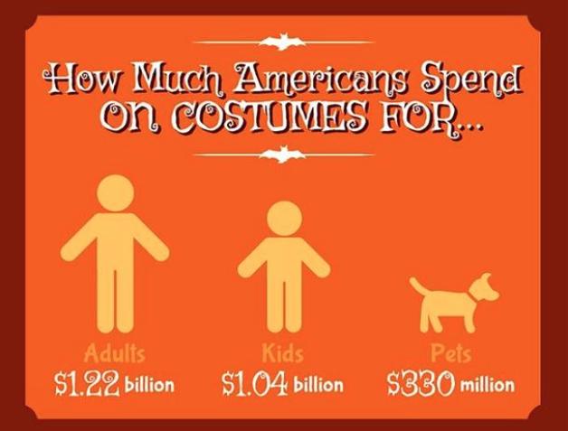 Three Halloween Statistics Marketers Should Know | Statistics