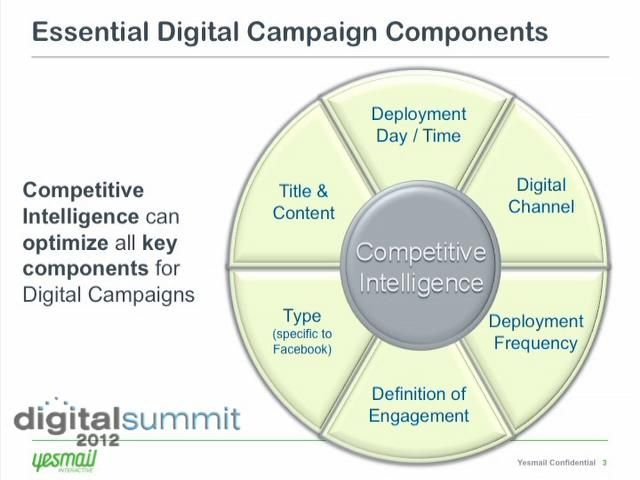 How Digital Competitive Intelligence Can Shape Your Campaign