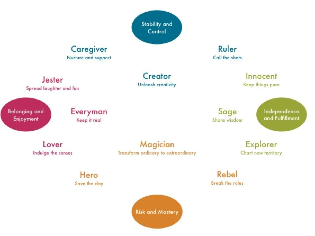 jungian archetypes and oedipus the king essay Free essay: jungian archetypes and oedipus the king the play oedipus the  king by sophocles has multiple examples of collective unconscious archetypes.