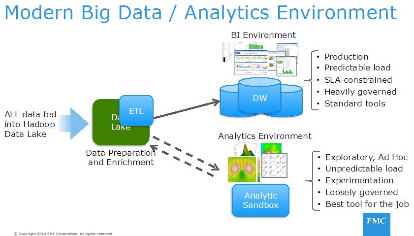 Bill S Environment Png 841 479 Big Data Analytics Data Science Big Data
