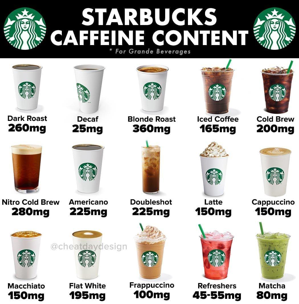 How Much Caffeine In Starbucks Grande Coffee Di 2020
